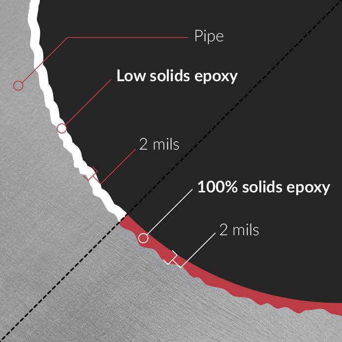 Internal pipeline corrosion control