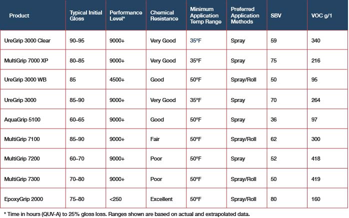 US Coatings product list detailing typical initial gloss, performance level, chemical resistance, application temperature and method, SBV and VOC/g1